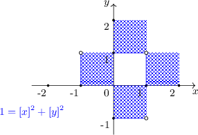 <math> \begin{tikzpicture}[scale=1, font=\small] \draw[->] (-2.5,0) -- (2.5,0) node[below] {$x$}; \draw[->] (0,-1.5) -- (0,2.5) node[left] {$y$}; \path[postaction={pattern=north east lines, pattern color=blue}] (0,1) -- (1,1) -- (1,2) -- (0,2) -- cycle; \path[postaction={pattern=north west lines, pattern color=blue}] (0,1) -- (1,1) -- (1,2) -- (0,2) -- cycle; \path[postaction={pattern=north west lines, pattern color=blue}] (0,-1) -- (1,-1) -- (1,0) -- (0,0) -- cycle; \path[postaction={pattern=north east lines, pattern color=blue}] (0,-1) -- (1,-1) -- (1,0) -- (0,0) -- cycle;  \path[postaction={pattern=north east lines, pattern color=blue}] (1,0) -- (2,0) -- (2,1) -- (1,1) -- cycle; \path[postaction={pattern=north west lines, pattern color=blue}] (1,0) -- (2,0) -- (2,1) -- (1,1) -- cycle; \path[postaction={pattern=north west lines, pattern color=blue}] (-1,0) -- (0,0) -- (0,1) -- (-1,1) -- cycle; \path[postaction={pattern=north east lines, pattern color=blue}] (-1,0) -- (0,0) -- (0,1) -- (-1,1) -- cycle; \foreach \i in {-2,-1,1,2} { \draw[fill=black] (\i,0) circle (0.03); \node[below] at (\i-0.2,0) {\i}; } \foreach \i in {-1,1,2} { \draw[fill=black] (0,\i) circle (0.03); \node[left] at (0,\i-0.2) {\i}; } \draw[blue] (0,-1) -- (1,-1); \draw[blue] (0,1) -- (1,1) -- (1,0); \draw[blue] (-1,0) -- (-1,1); \node[below left] at (0,0) {0}; \node[below, blue] at (-2.5,-0.5) {$1=[x]^2+[y]^2$}; \draw[fill=white] (1,1) circle (0.05); \draw[fill=white] (1,-1) circle (0.05); \draw[fill=white] (-1,1) circle (0.05); \end{tikzpicture} </math>